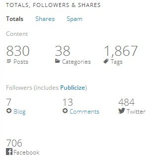 Blog em Números